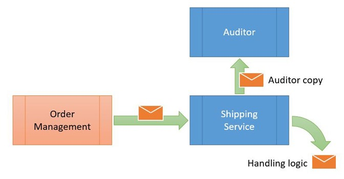 Auditing Overview