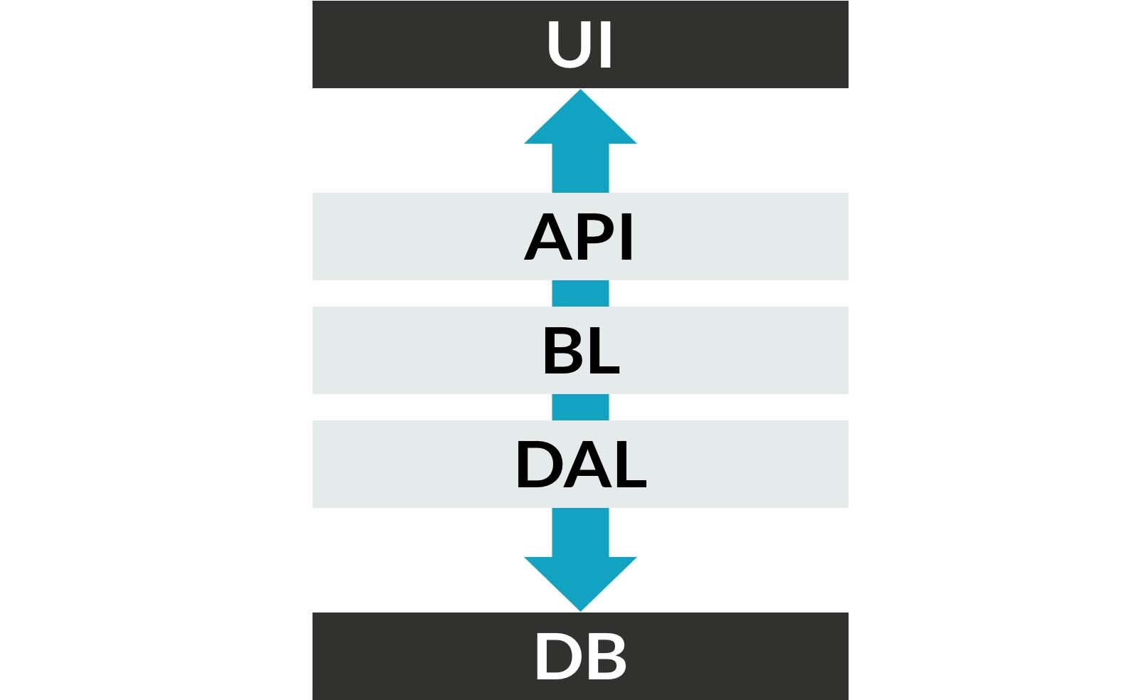 Coupling - from the UI to the DB