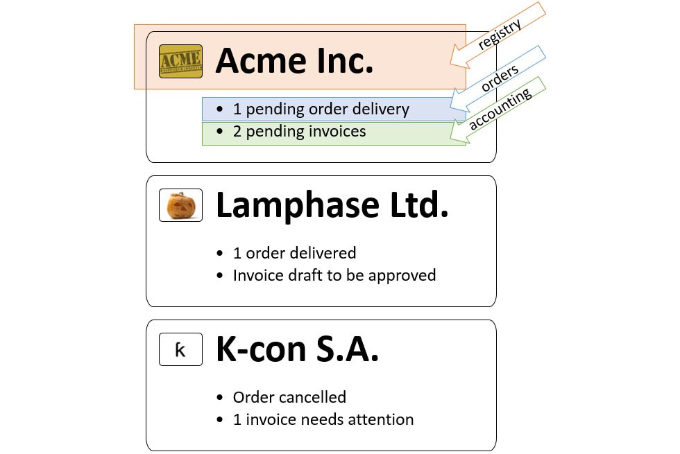 acme incorporated accounting practises As a full-service sign company, acme sign can do everything needed to create and install your signage, from design and researching building code requirements, to manufacturing and even financing and all our work is done in our 70,000 square foot facility in kansas city.