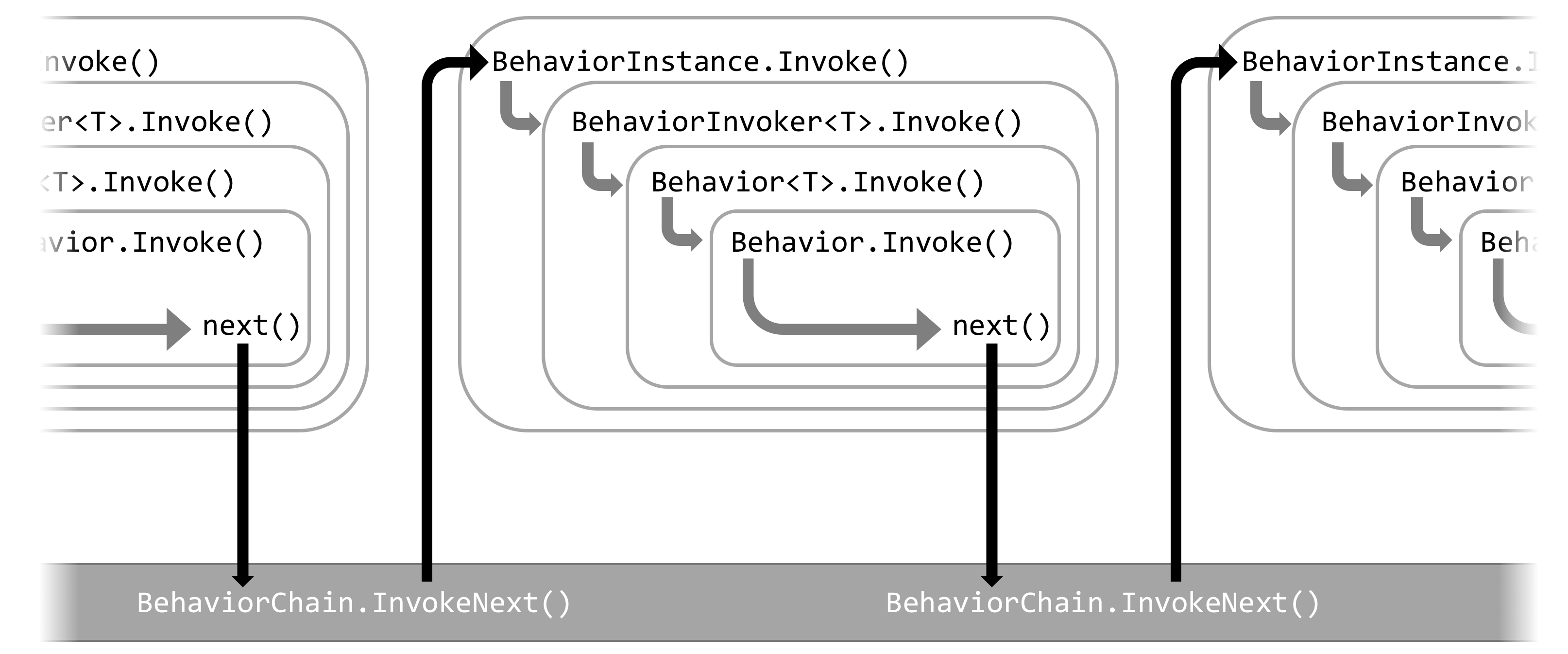 Behavior execution