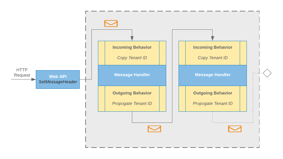 Message Processing Pipeline