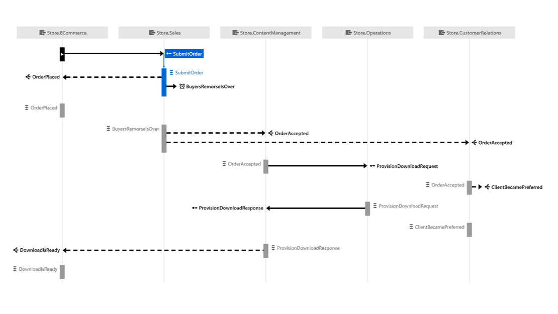Zoom in to see a sequence diagram for a message conversation in ServiceInsight